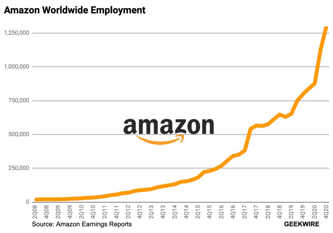 Sunday Extra: Amazon is Hiring Everyone